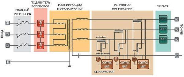 Стабилизатор напряжения Oberon Y21-15 LC - Фото №5